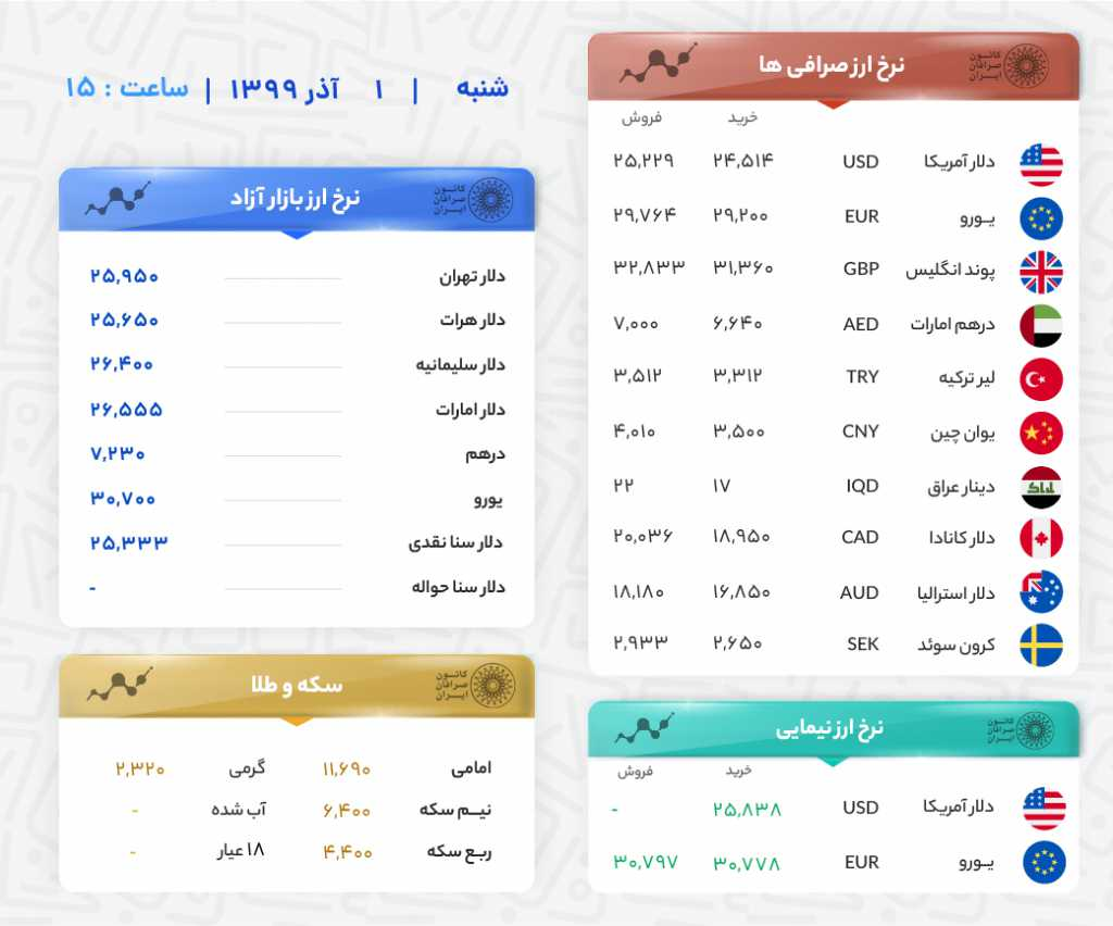 قیمت ارزهای 1 آذر ساعت 15:00
