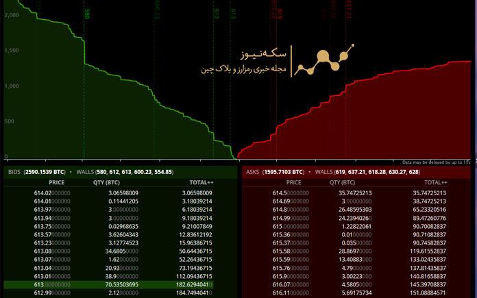 توضیحات عمق بازار