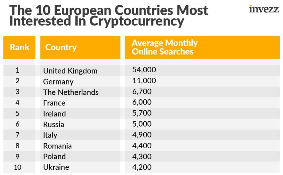 جدول 10 کشور علاقمند اروپا