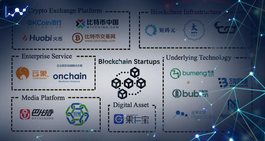 شرکت بلاک چین در کشور چین