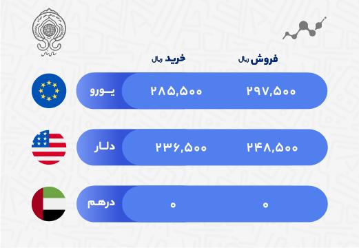 قیمت ارز صرافی ملی 10 آذر