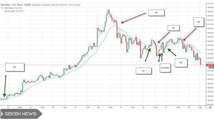 استراتژی دنبال کردن روند (Trend following strategy)