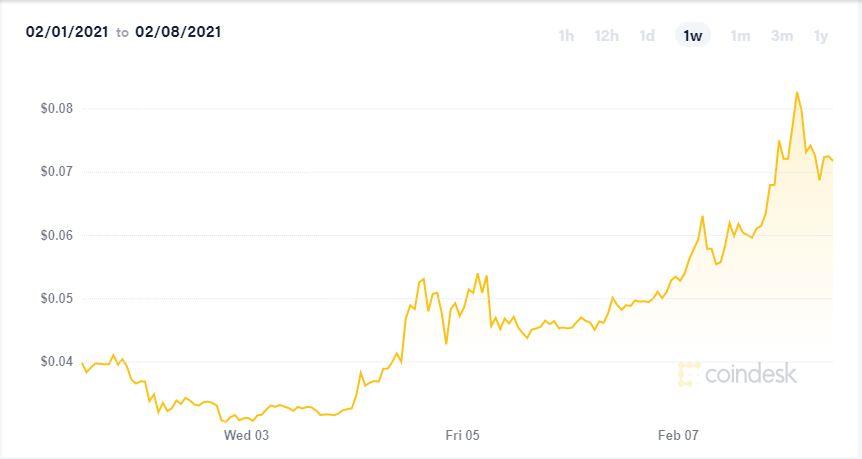 نمودار قیمت دوج کوین
