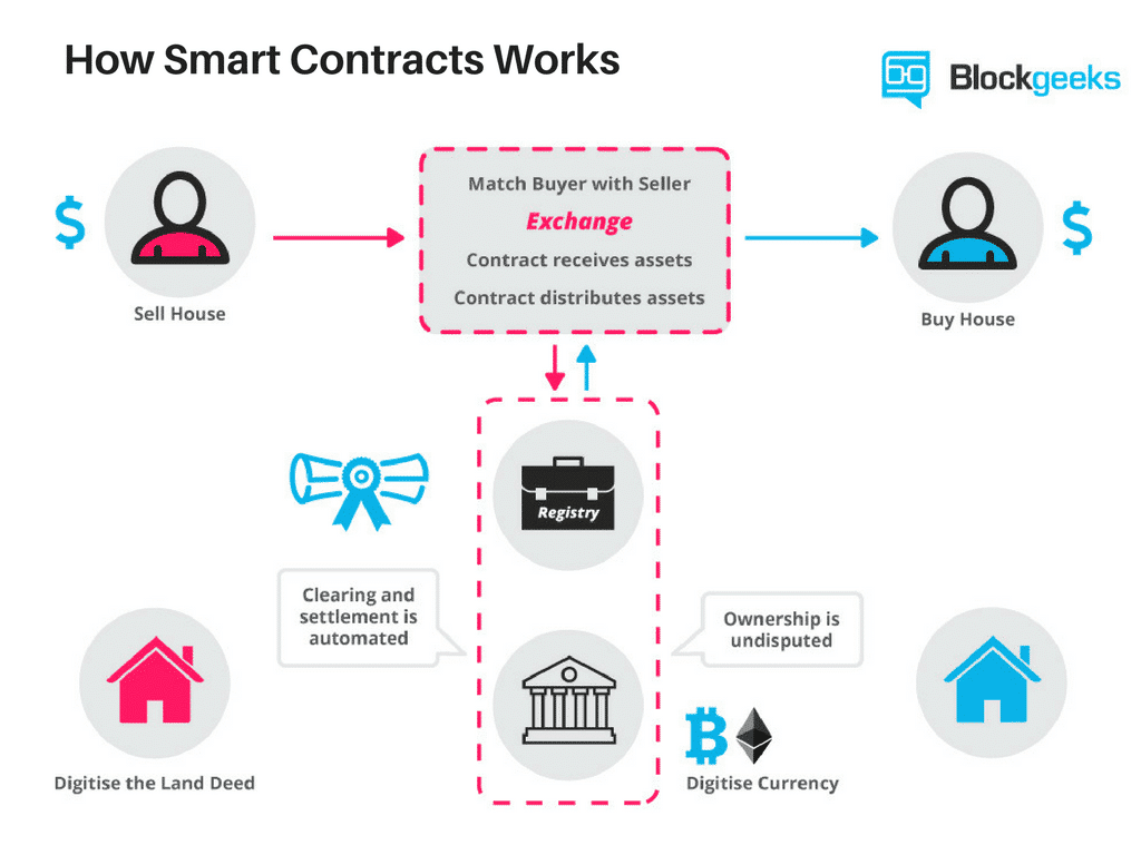 قرارداد هوشمند چیست ؟ برترین پلتفرمهای قرارداد هوشمند