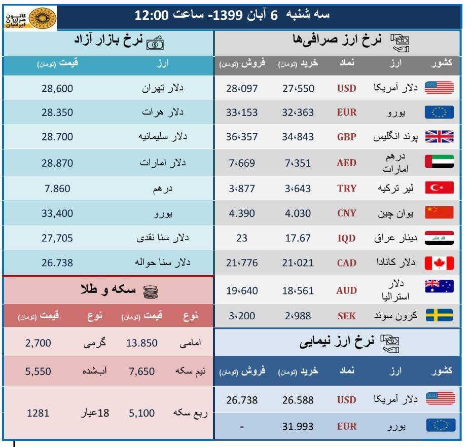 قیمت ارز و سکه در بازار (99/8/6)