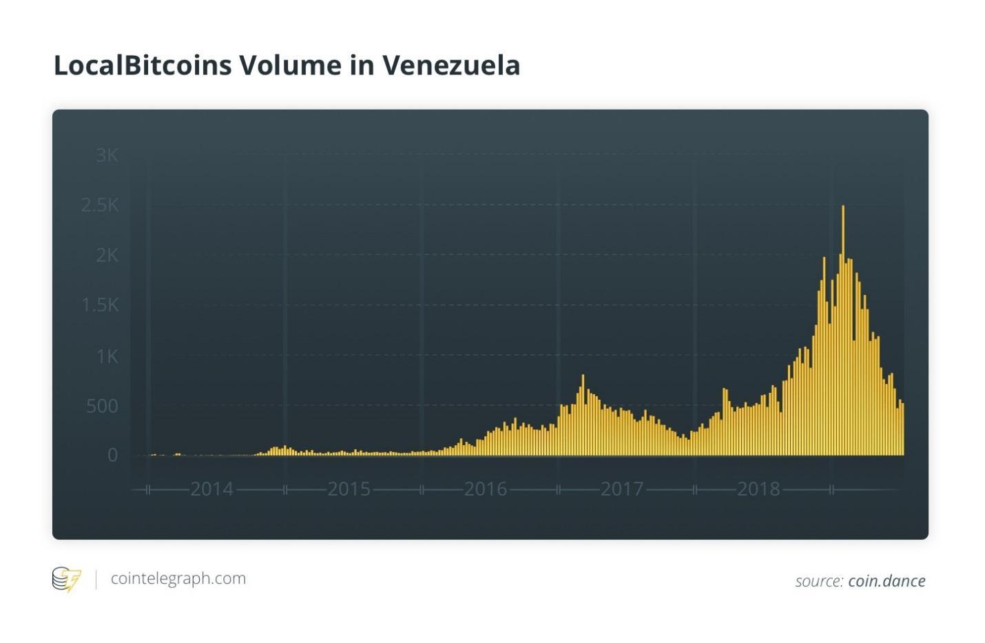ونزوئلا و پترو: رمزارزی علیه تحریمهای آمریکا