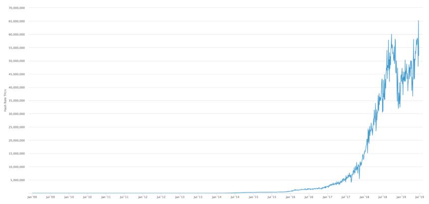 چه عاملی باعث رشد پرشتاب بیت کوین شد؟