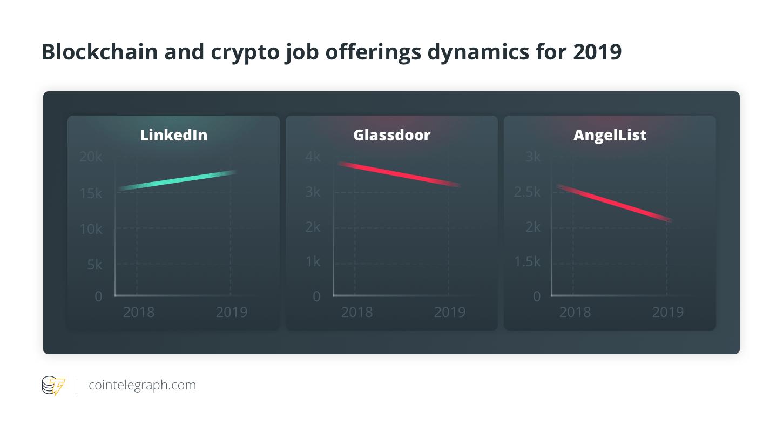 مقایسه آماری بازار کار بلاک چین و رمزارز در سالهای ۲۰۱۸ و ۲۰۱۹