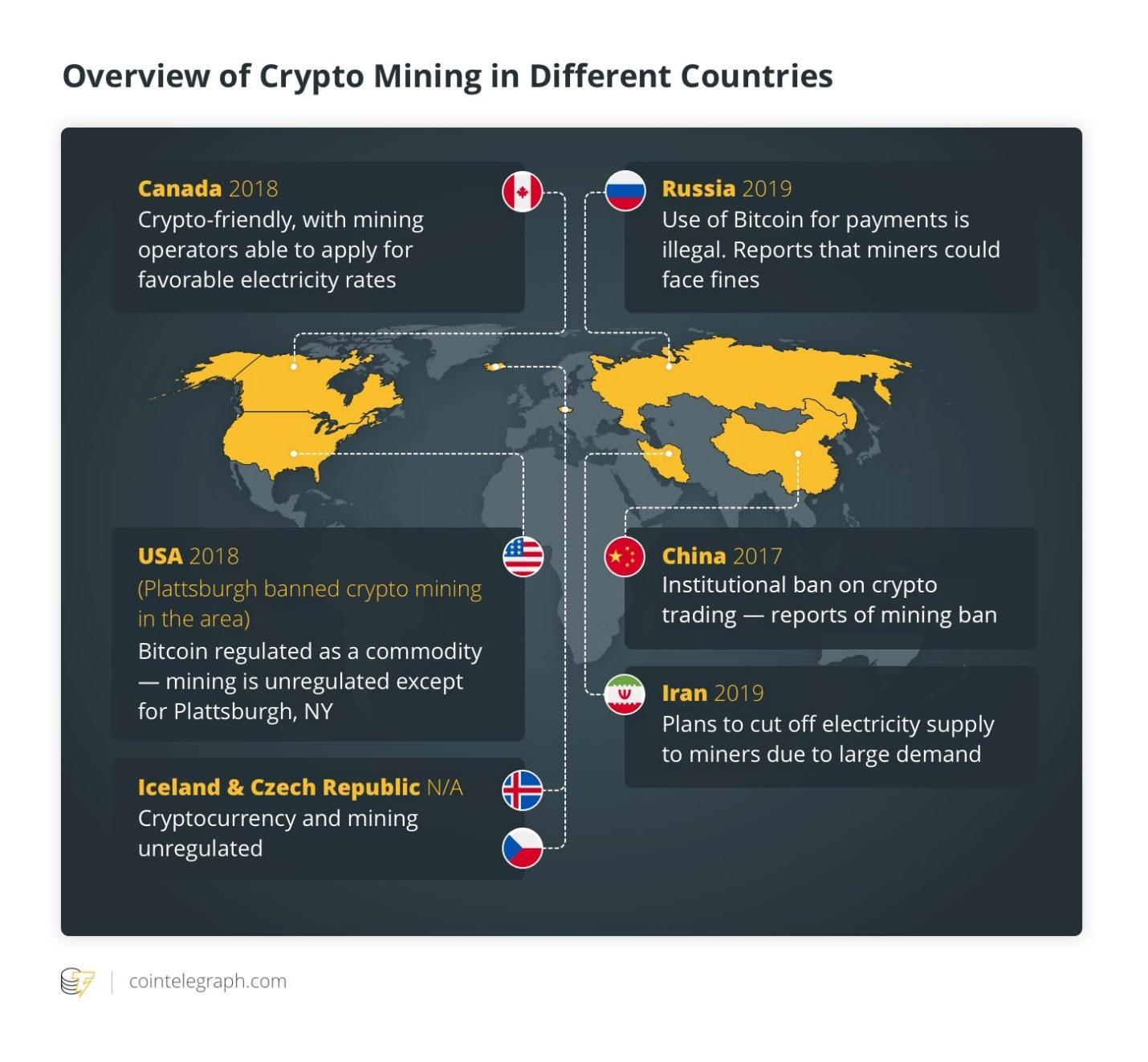 قوانین استخراج رمزارز در کشورهای مختلف