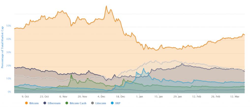 قیمت بیت کوین به ۱۳ هزار دلار نزدیک میشود