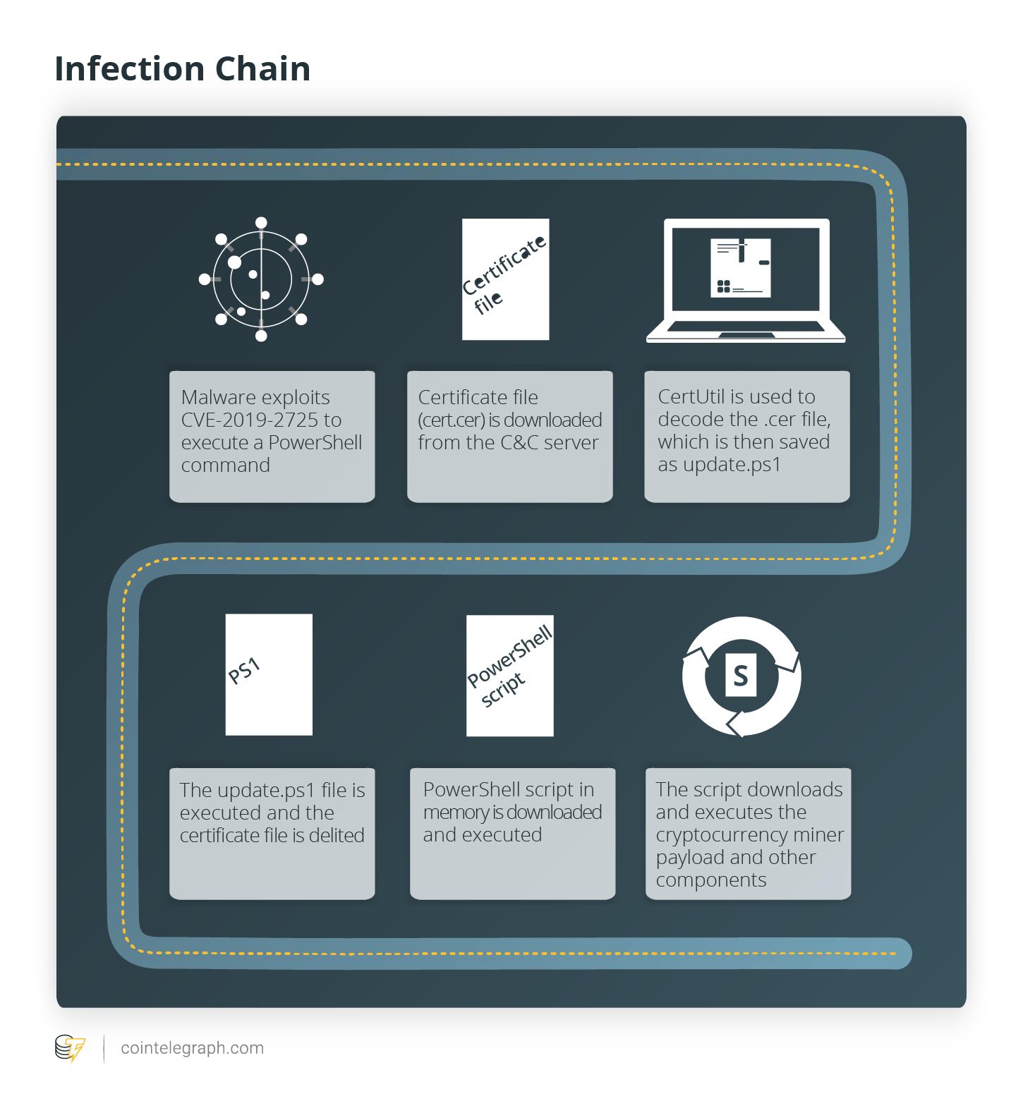 نگاهی بر بدافزارها و تکنیکهای سرقت رمزارز