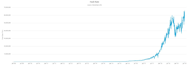 نرخ هش شبکه بیت کوین مجددا رکورد شکست
