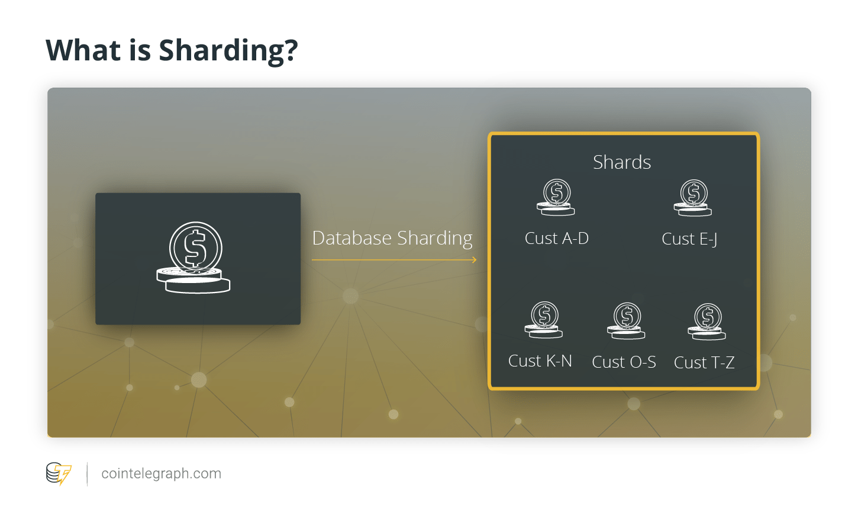 Sharding چیست؟ هر آنچه باید درباره تقسیم بندی شبکه بلاک چین بدانید