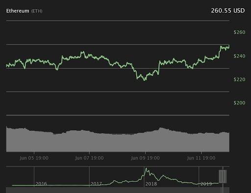 رشد قیمت اکثر رمزارزها همزمان با عبور قیمت بیت کوین از 8100 دلار