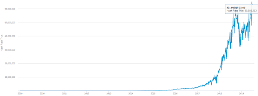نرخ هش شبکه بیت کوین رکورد جدیدی ثبت کرد